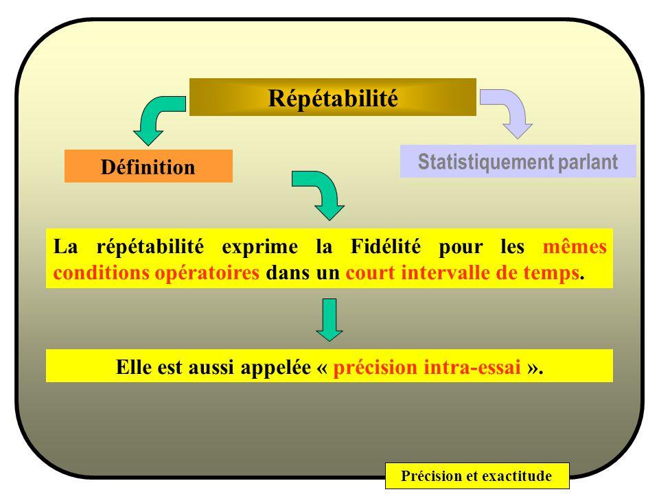 Précision et exactitude Fidélité (ou Précision) Statistiquement parlant La fidélité (la dispersion) dune méthode sexprimera par la variance (ou lécart