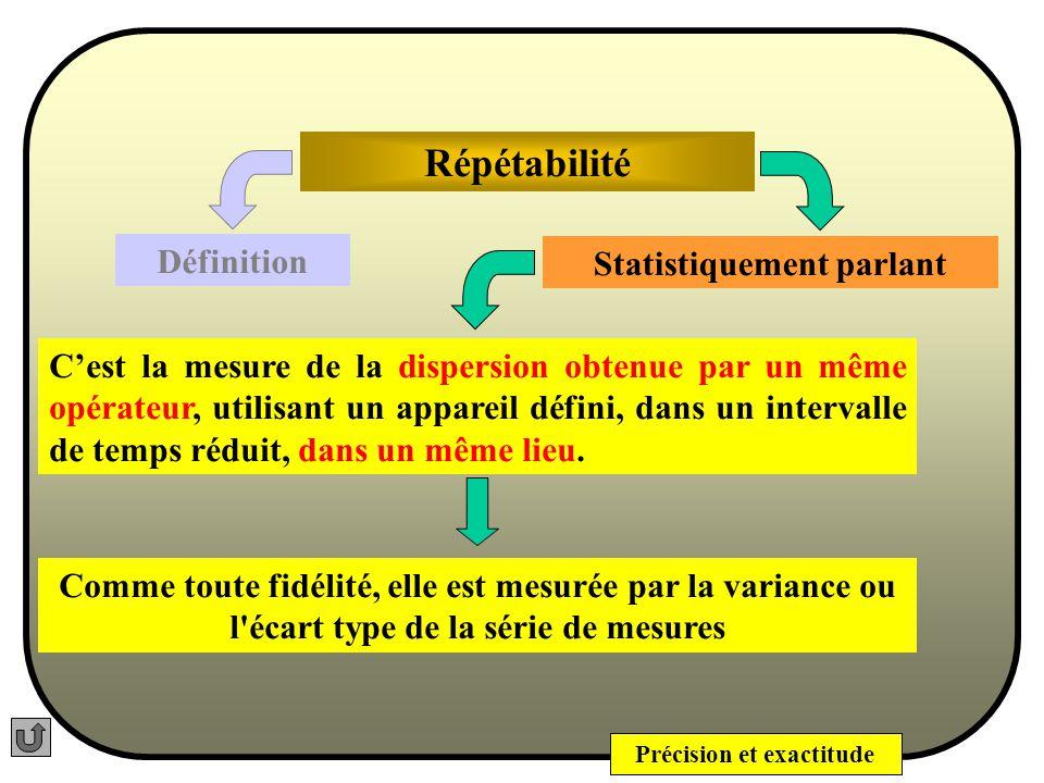 Précision et exactitude Statistiquement parlant Répétabilité La répétabilité exprime la Fidélité pour les mêmes conditions opératoires dans un court intervalle de temps.