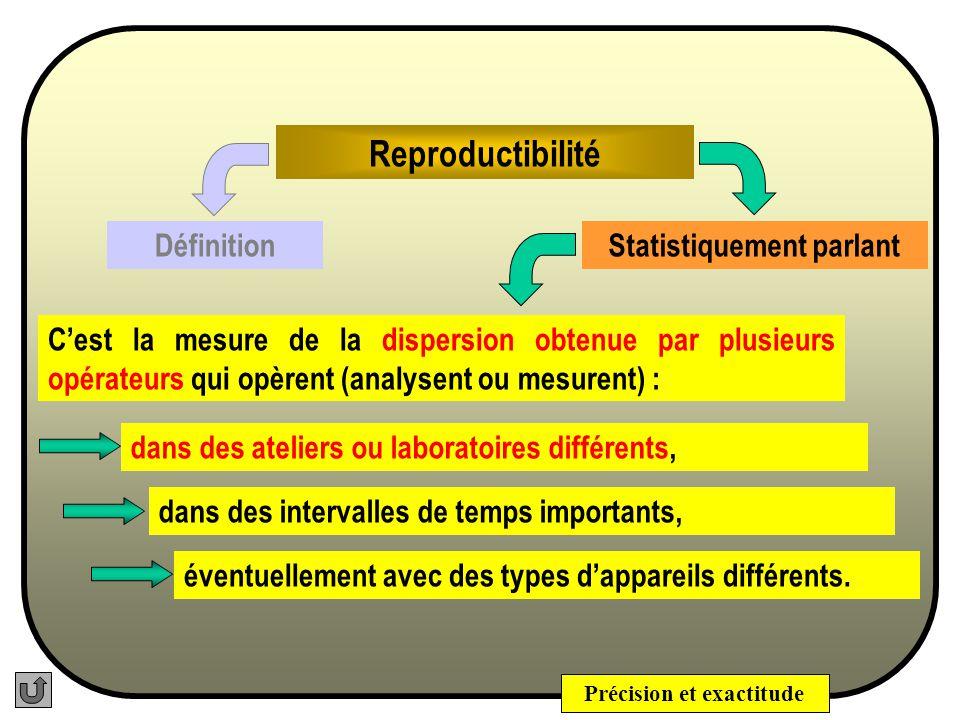 Précision et exactitude Reproductibilité La Reproductibilité représente les Variations INTER- Ateliers ou INTER-laboratoires : Ateliers ou Laboratoires différents, jours différents, analystes différents, appareils différents, etc.