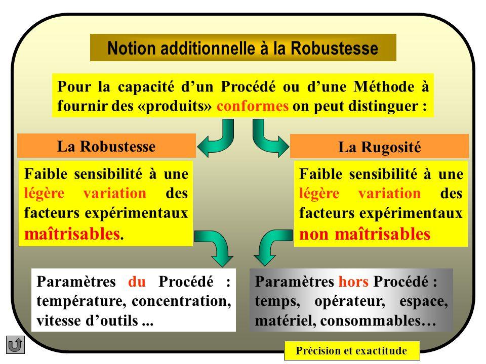 Précision et exactitude Robustesse La robustesse dun procédé ou dune méthode est une mesure de son aptitude à ne pas être affectée par de petites variations délibérées des paramètres de la méthode.