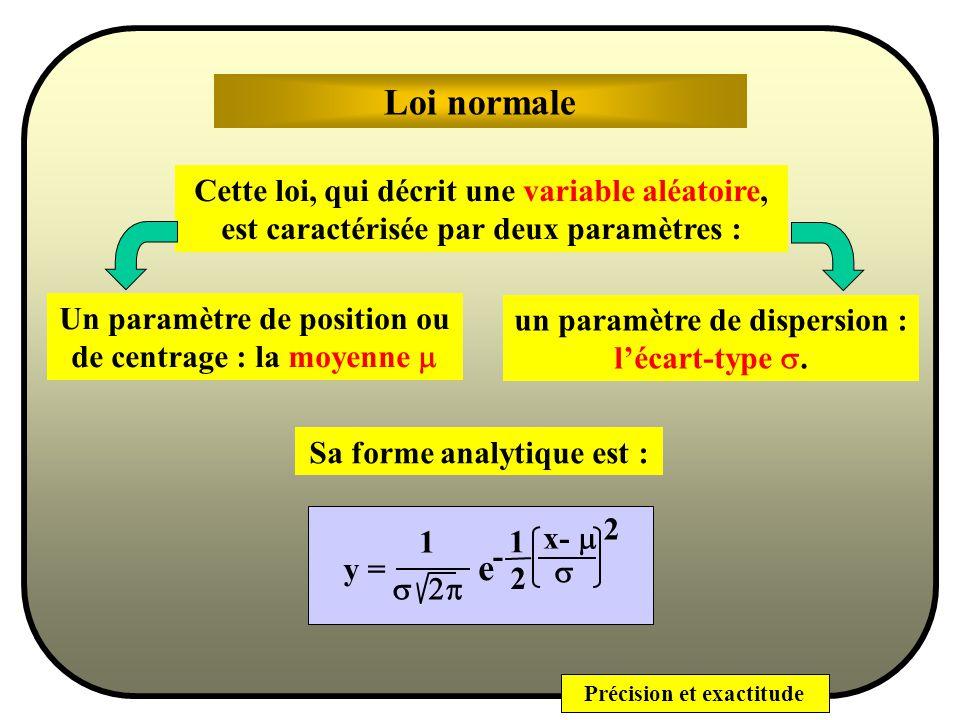 Précision et exactitude Loi normale (ou loi de Gauss) Laplace et Gauss ont démontré que, pour la plupart des phénomènes physiques observables, les mesures expérimentales suivent une même loi de probabilité : une même fonction de densité de probabilité appelée Loi Normale.