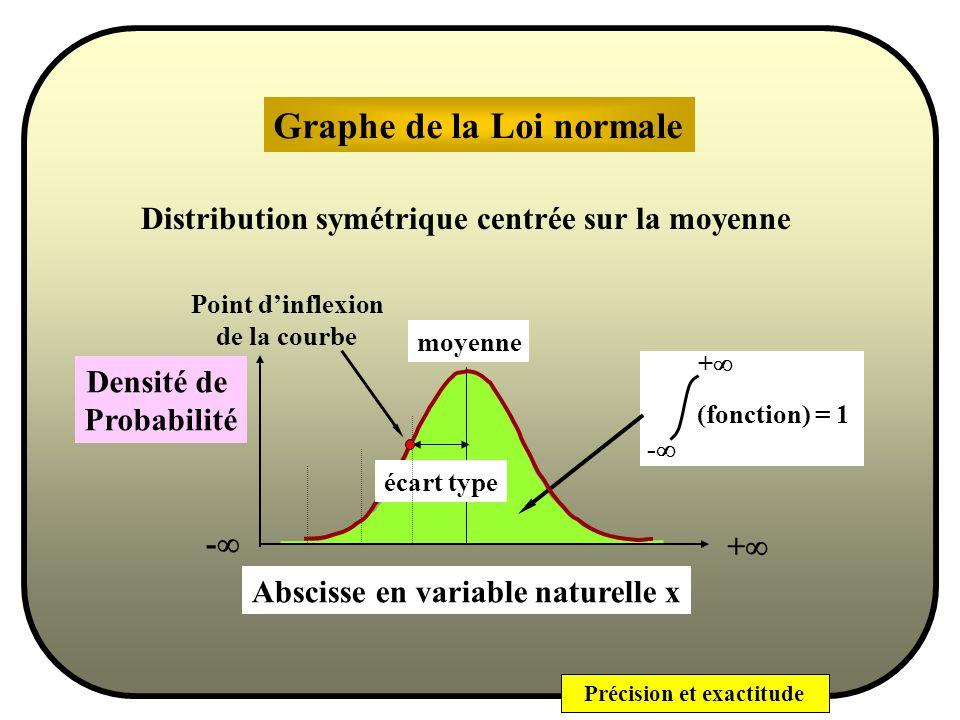 Précision et exactitude Cette loi, qui décrit une variable aléatoire, est caractérisée par deux paramètres : Sa forme analytique est : y = 1 e - 1 2 x- 2 Loi normale Un paramètre de position ou de centrage : la moyenne un paramètre de dispersion : lécart-type.