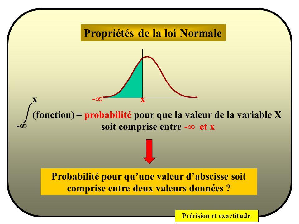 Précision et exactitude - + (fonction) = 1 moyenne Densité de Probabilité - + Abscisse en variable naturelle x Graphe de la Loi normale Distribution symétrique centrée sur la moyenne écart type Point dinflexion de la courbe