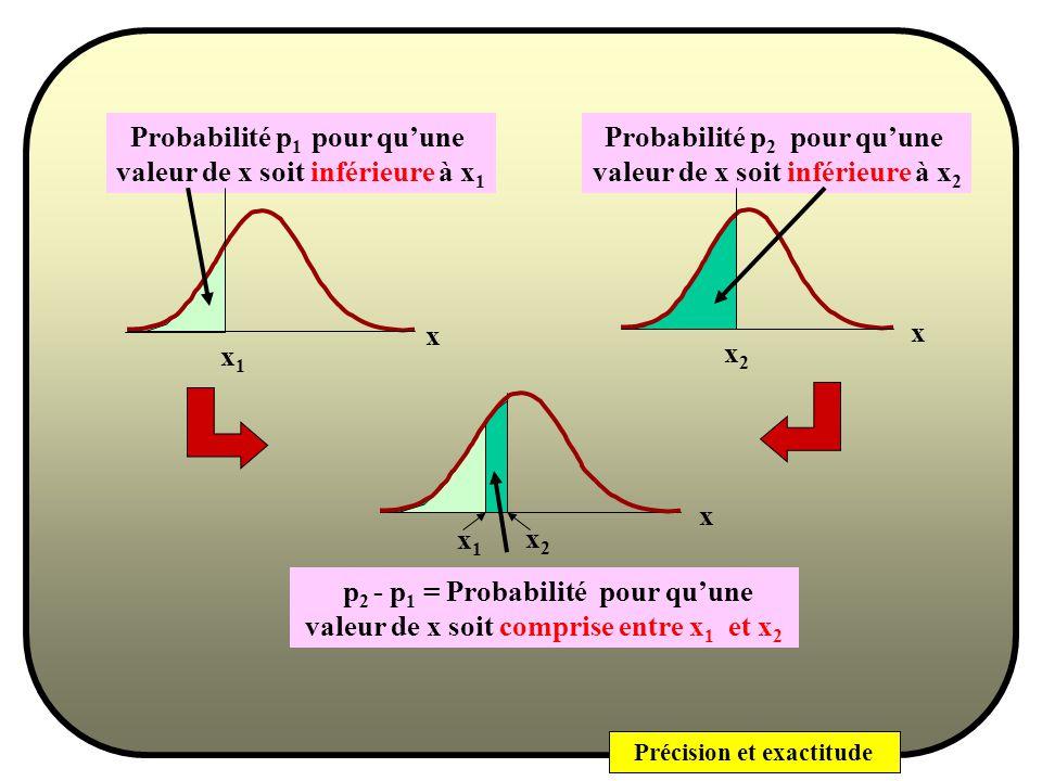 Précision et exactitude - x (fonction) = probabilité pour que la valeur de la variable X soit comprise entre - et x x - Probabilité pour quune valeur dabscisse soit comprise entre deux valeurs données .