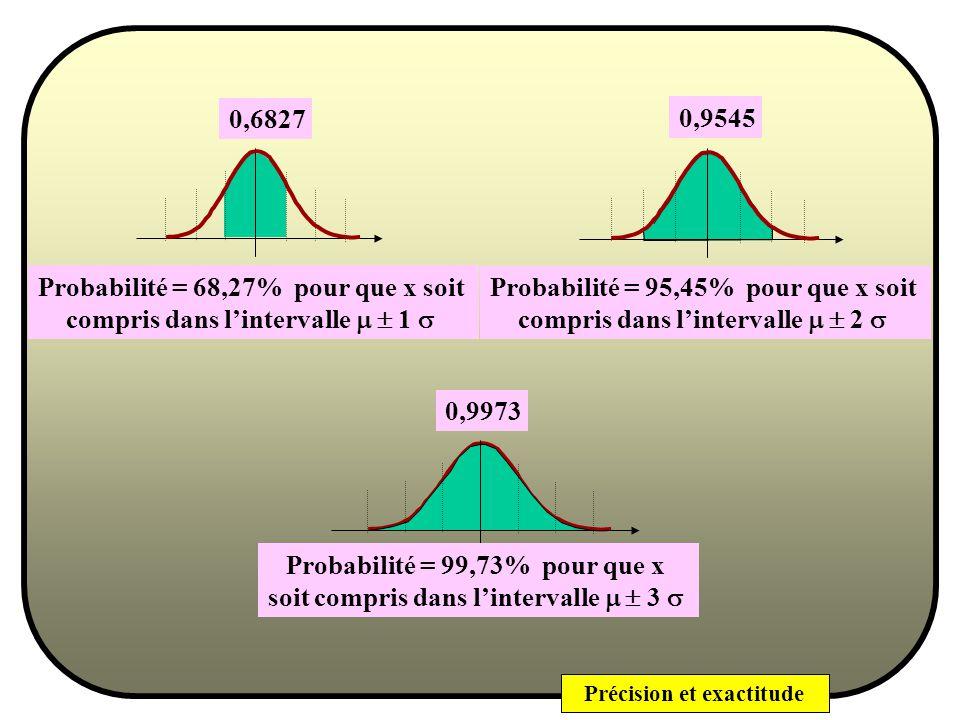 Précision et exactitude Probabilité p 2 pour quune valeur de x soit inférieure à x 2 x2x2 x Probabilité p 1 pour quune valeur de x soit inférieure à x 1 x1x1 x p 2 - p 1 = Probabilité pour quune valeur de x soit comprise entre x 1 et x 2 x2x2 x x1x1