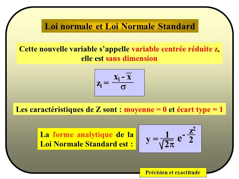 Précision et exactitude Telle que nous venons de la définir, la loi Normale est fonction de et exprimés avec lunité de la variable X : Loi normale et Loi Normale Standard On peut rendre la loi universelle à laide dun changement de variable : chaque cas est donc un cas particulier en prenant la moyenne de la distribution pour origine de laxe des x, avec lécart type de la distribution comme unité de mesure.