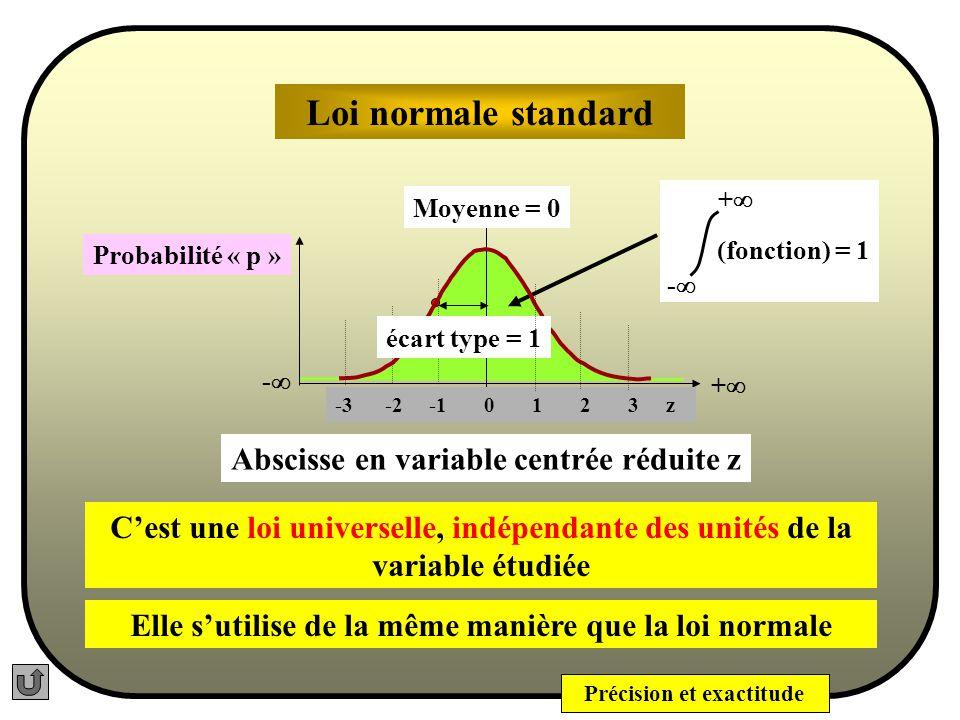 Précision et exactitude x i - x z i = Les caractéristiques de Z sont : moyenne = 0 et écart type = 1 Loi normale et Loi Normale Standard Cette nouvelle variable sappelle variable centrée réduite z, elle est sans dimension La forme analytique de la Loi Normale Standard est : z2z2 2 1 2 - e y =