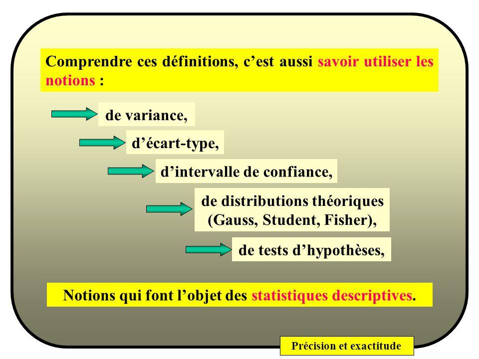 Précision et exactitude Répétabilité Statistiquement parlant Cest la mesure de la dispersion obtenue par un même opérateur, utilisant un appareil défini, dans un intervalle de temps réduit, dans un même lieu.
