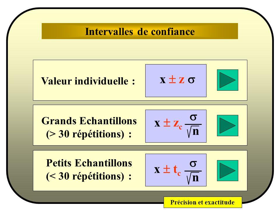 Précision et exactitude Conclusion Nous navons pas eu besoin des valeurs des y i pour prévoir la qualité des estimations. La qualité de linformation e