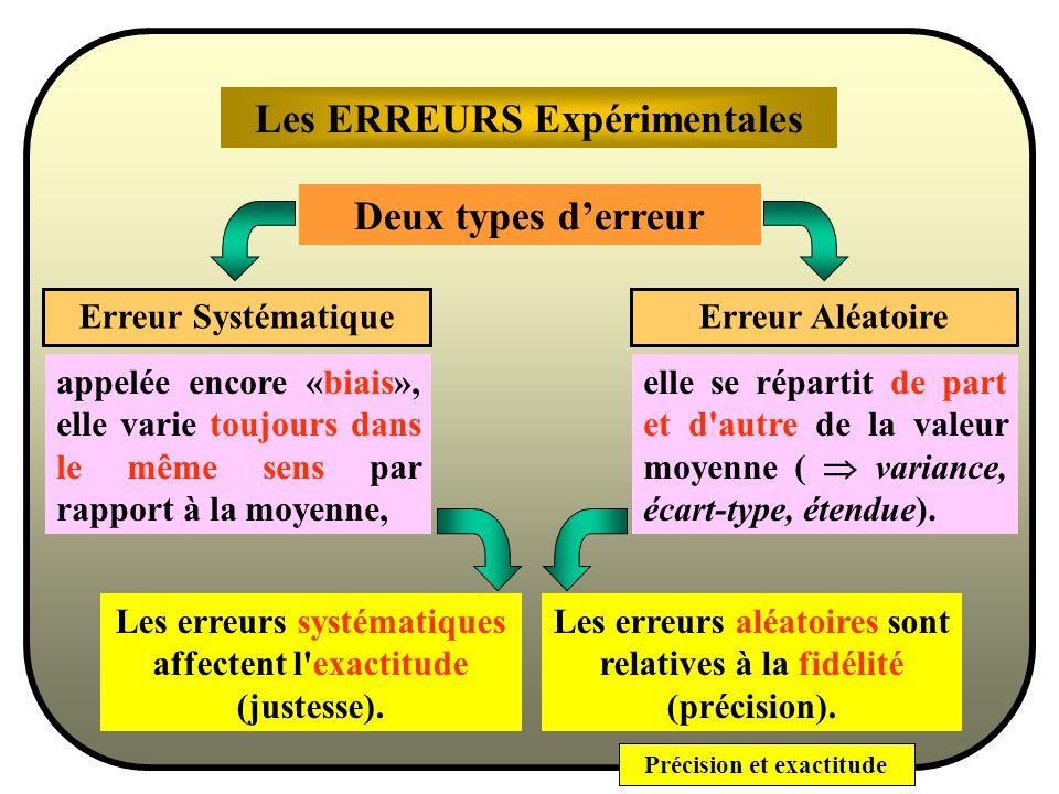 Précision et exactitude Comprendre ces définitions, cest aussi savoir utiliser les notions : Notions qui font lobjet des statistiques descriptives. de