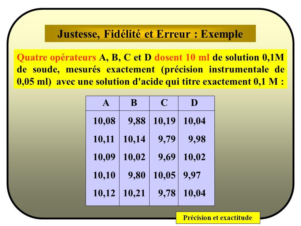 Précision et exactitude Erreur Expérimentale et Bonnes Pratiques….