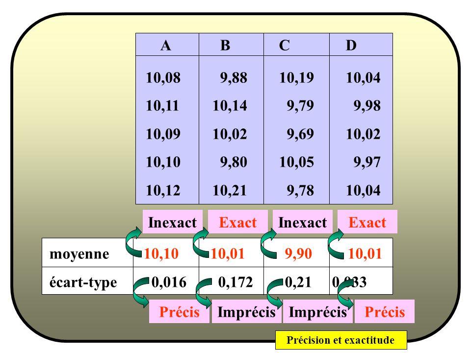 Précision et exactitude Quatre opérateurs A, B, C et D dosent 10 ml de solution 0,1M de soude, mesurés exactement (précision instrumentale de 0,05 ml) avec une solution d acide qui titre exactement 0,1 M : A B C D 10,08 9,8810,1910,04 10,1110,14 9,79 9,98 10,0910,02 9,6910,02 10,10 9,8010,059,97 10,1210,21 9,7810,04 Justesse, Fidélité et Erreur : Exemple