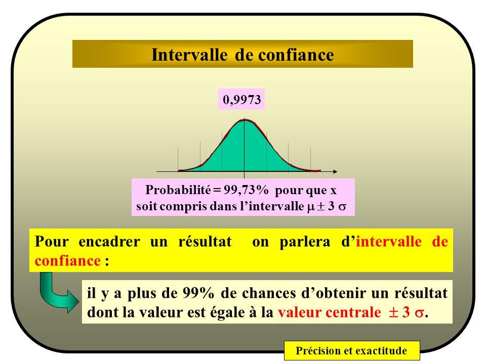 Précision et exactitude Justesse Statistiquement parlantDéfinition Ceci entraîne que la méthode na pas derreur systématique et que lerreur aléatoire est nulle en moyenne (quelle a zéro pour espérance mathématique).