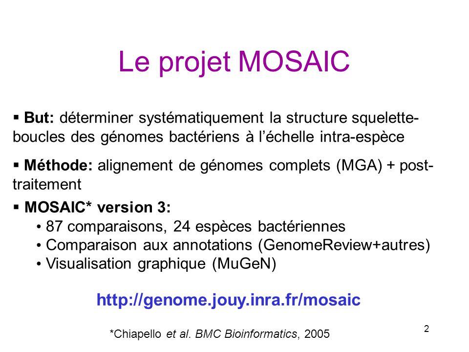 2 Le projet MOSAIC MOSAIC* version 3: 87 comparaisons, 24 espèces bactériennes Comparaison aux annotations (GenomeReview+autres) Visualisation graphiq