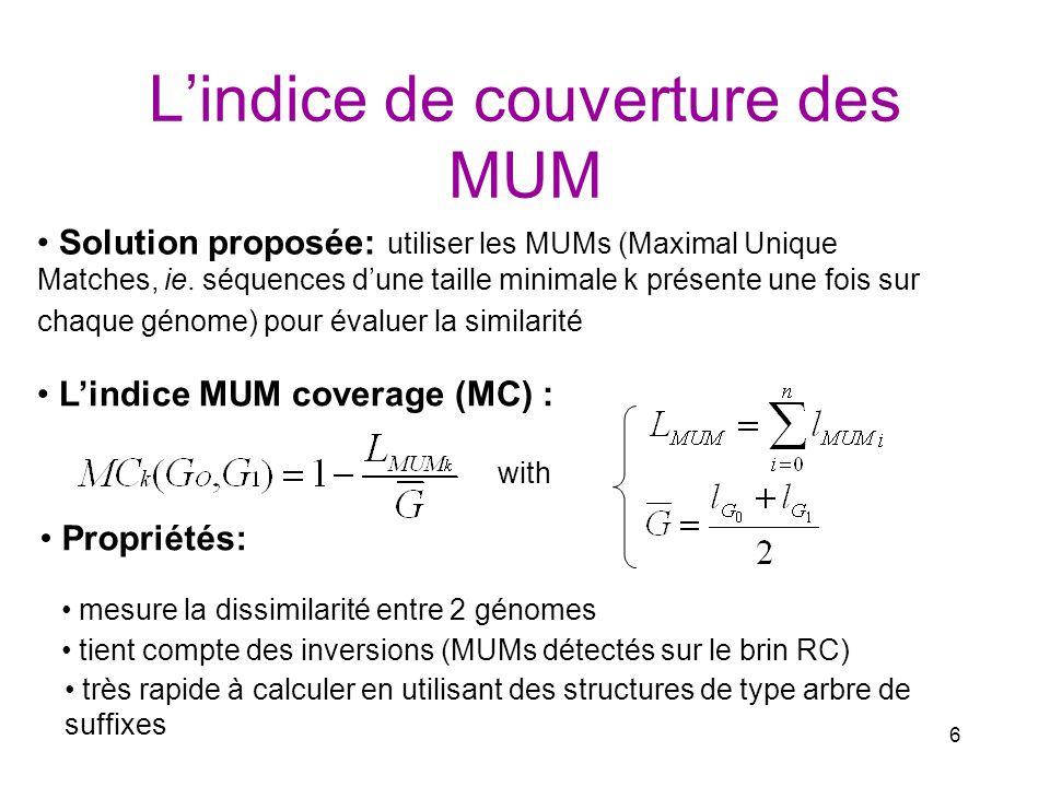 6 Lindice de couverture des MUM Solution proposée: utiliser les MUMs (Maximal Unique Matches, ie. séquences dune taille minimale k présente une fois s