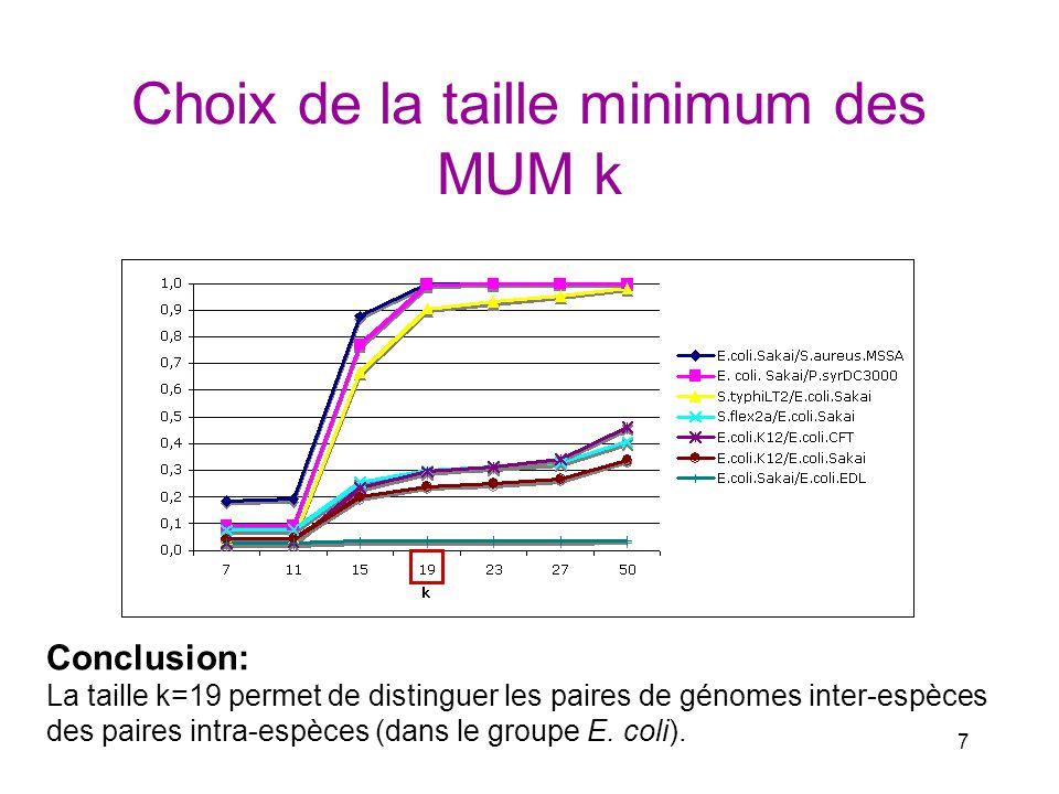 7 Choix de la taille minimum des MUM k Conclusion: La taille k=19 permet de distinguer les paires de génomes inter-espèces des paires intra-espèces (d