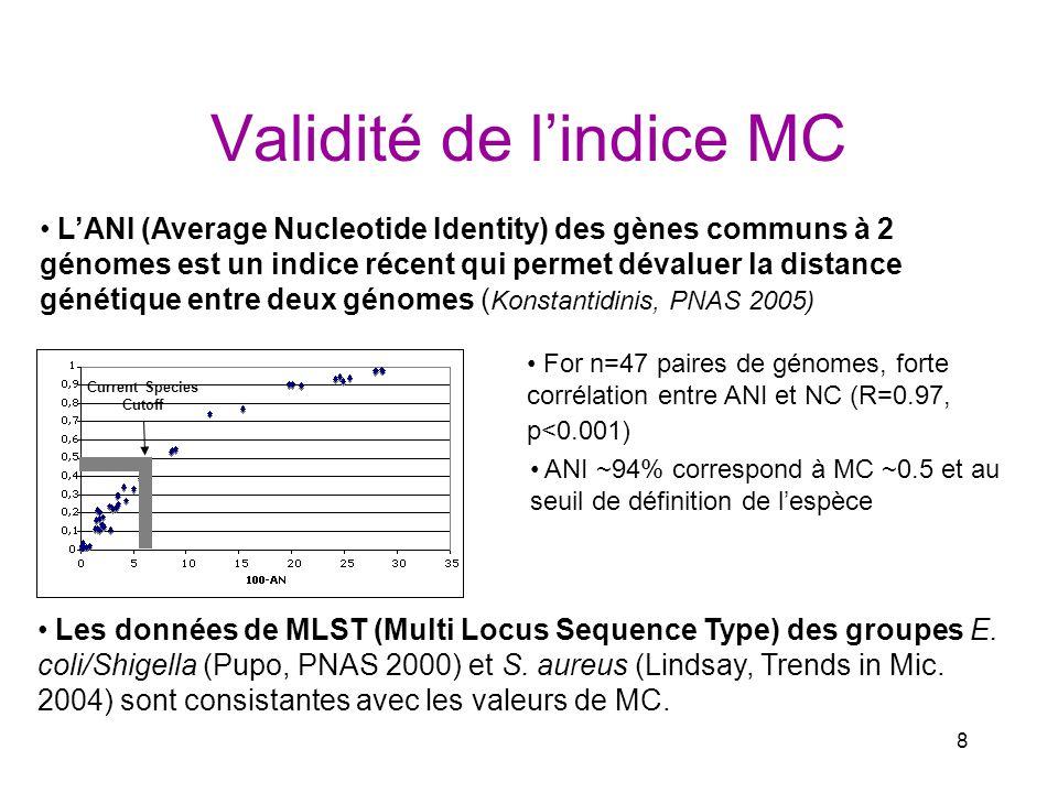 9 Evaluation de la diversité intra-espèce avec MC - très grande diversité à léchelle intra-espèce Conclusion: - certaines comparaisons intra-espèces sont plus divergentes que les inter-espèces Distribution des valeurs de MC parmi 7 espèces bactériennes :