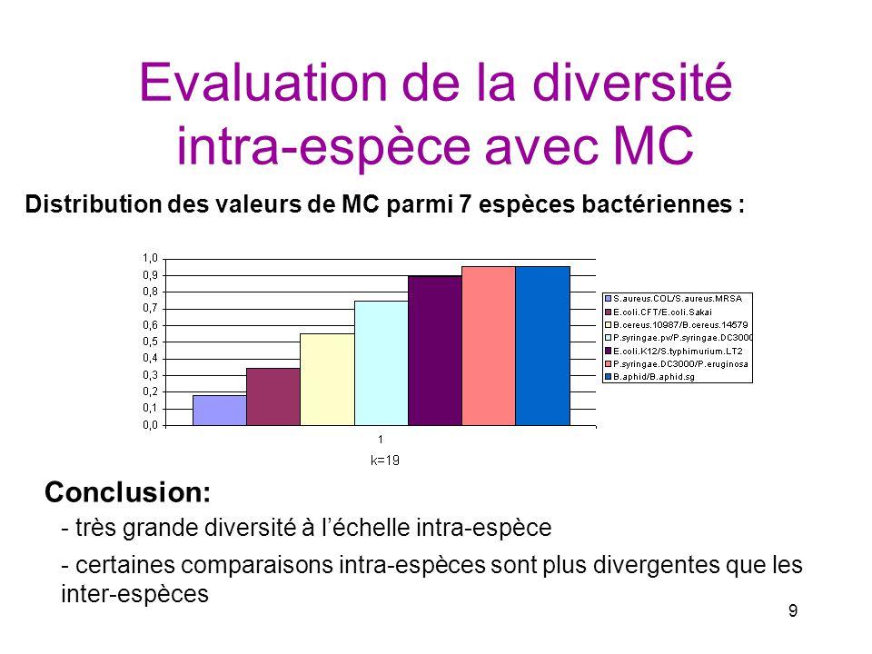9 Evaluation de la diversité intra-espèce avec MC - très grande diversité à léchelle intra-espèce Conclusion: - certaines comparaisons intra-espèces s