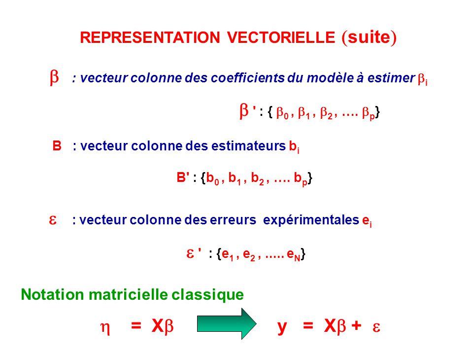 REPRESENTATION VECTORIELLE suite : vecteur colonne des coefficients du modèle à estimer i ' : { 0, 1, 2, …. p } B : vecteur colonne des estimateurs b