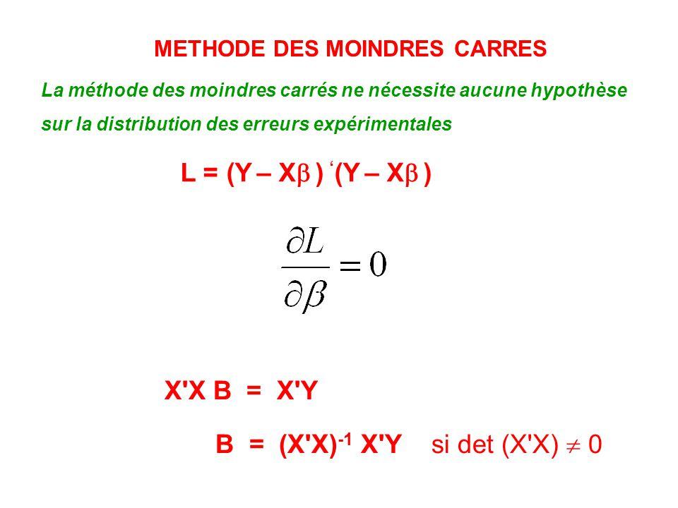 METHODE DES MOINDRES CARRES La méthode des moindres carrés ne nécessite aucune hypothèse sur la distribution des erreurs expérimentales L = (Y – X ) (