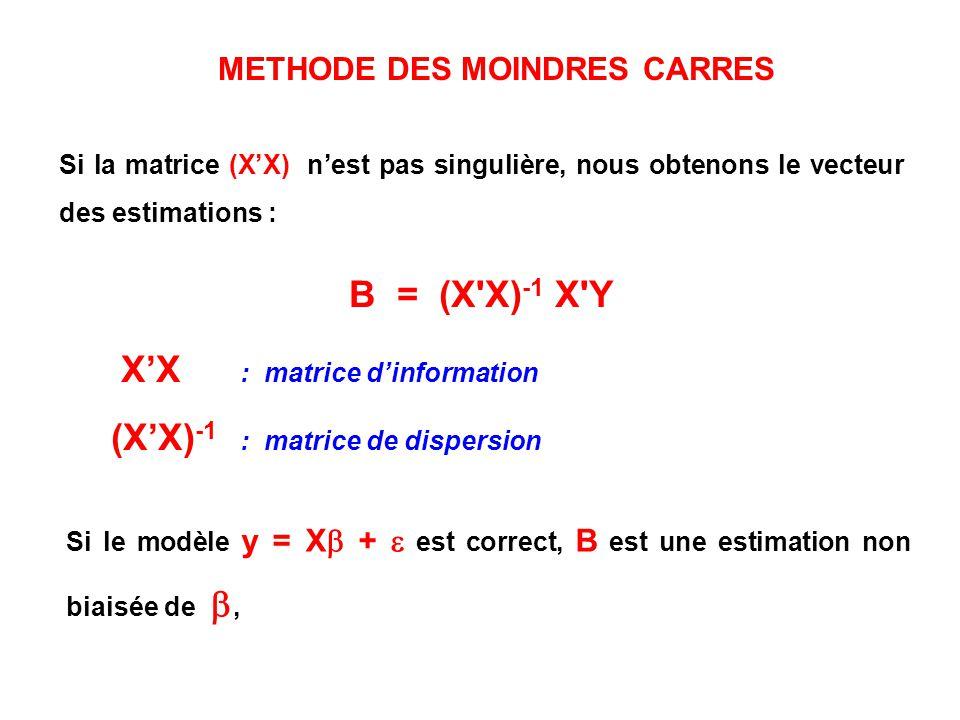 METHODE DES MOINDRES CARRES Si la matrice (XX) nest pas singulière, nous obtenons le vecteur des estimations : B = (X'X) -1 X'Y XX : matrice dinformat