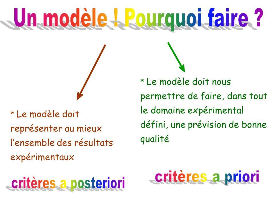 * Le modèle doit représenter au mieux lensemble des résultats expérimentaux * Le modèle doit nous permettre de faire, dans tout le domaine expérimenta