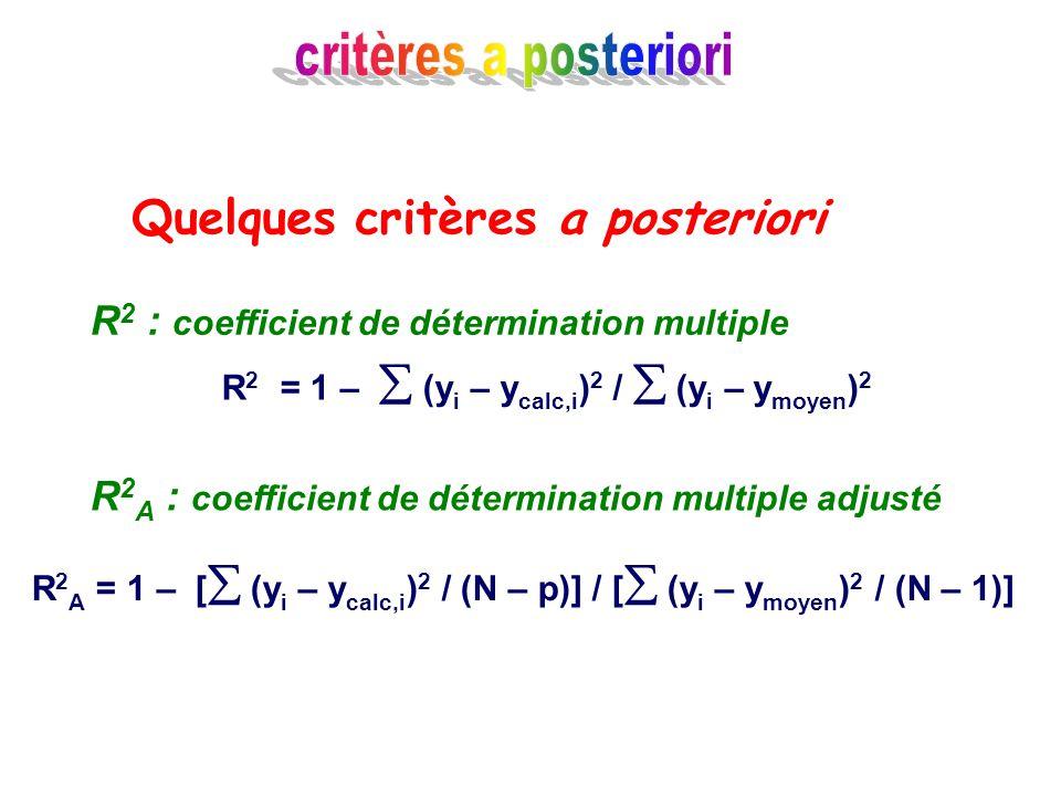 Quelques critères a posteriori R 2 = 1 – (y i – y calc,i ) 2 / (y i – y moyen ) 2 R 2 : coefficient de détermination multiple R 2 A : coefficient de d
