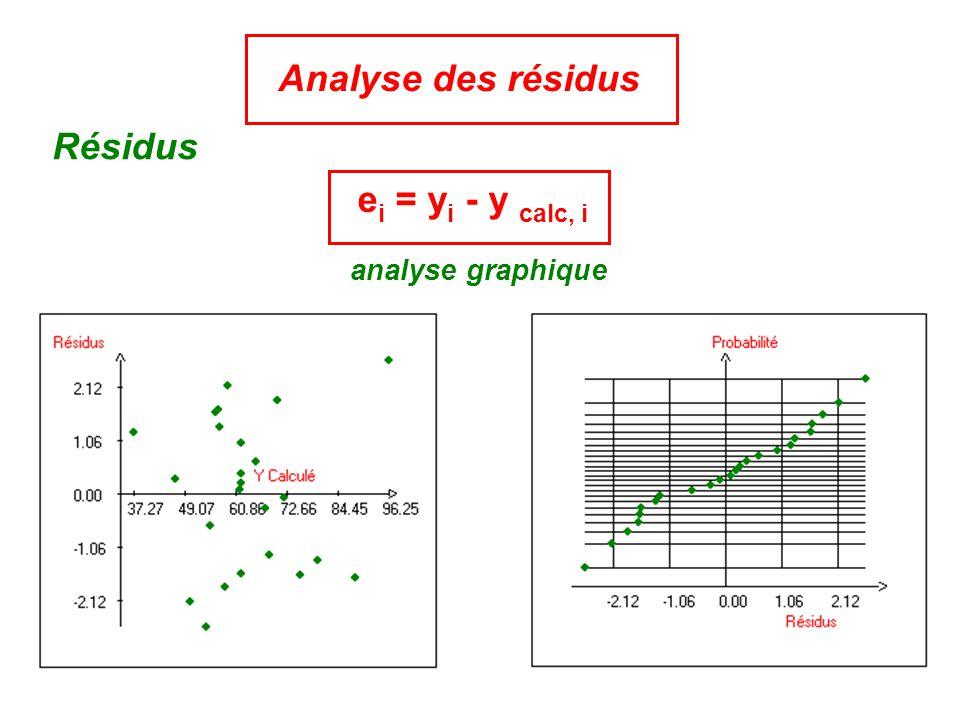 Analyse des résidus Résidus analyse graphique e i = y i - y calc, i