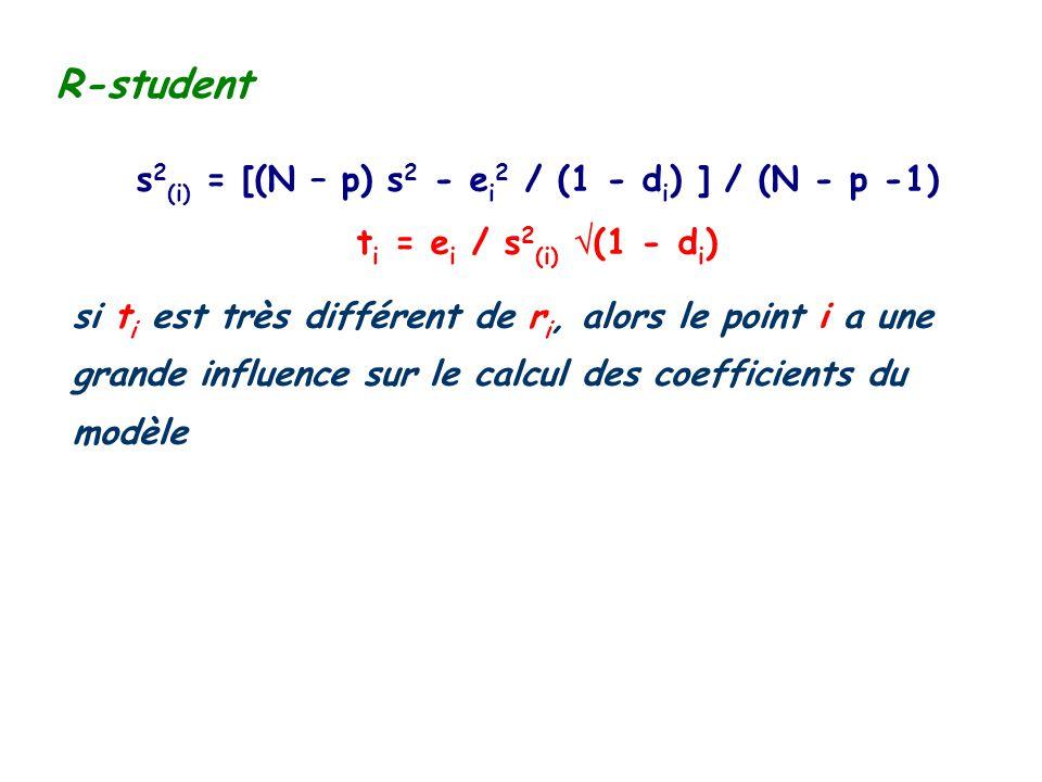 R-student s 2 (i) = [(N – p) s 2 - e i 2 / (1 - d i ) ] / (N - p -1) t i = e i / s 2 (i) (1 - d i ) si t i est très différent de r i, alors le point i