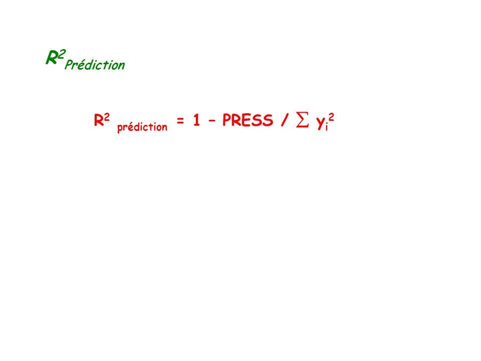 R 2 Prédiction R 2 prédiction = 1 – PRESS / y i 2