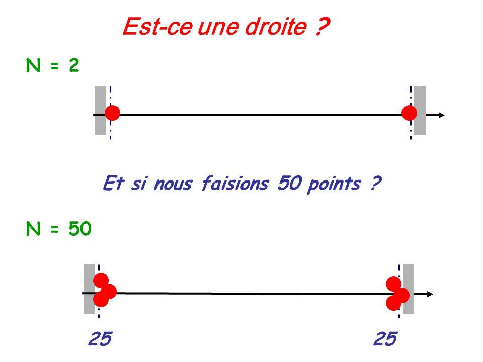 Dominio de validación Est-ce une droite ? N = 2 Et si nous faisions 50 points ? 25 N = 50