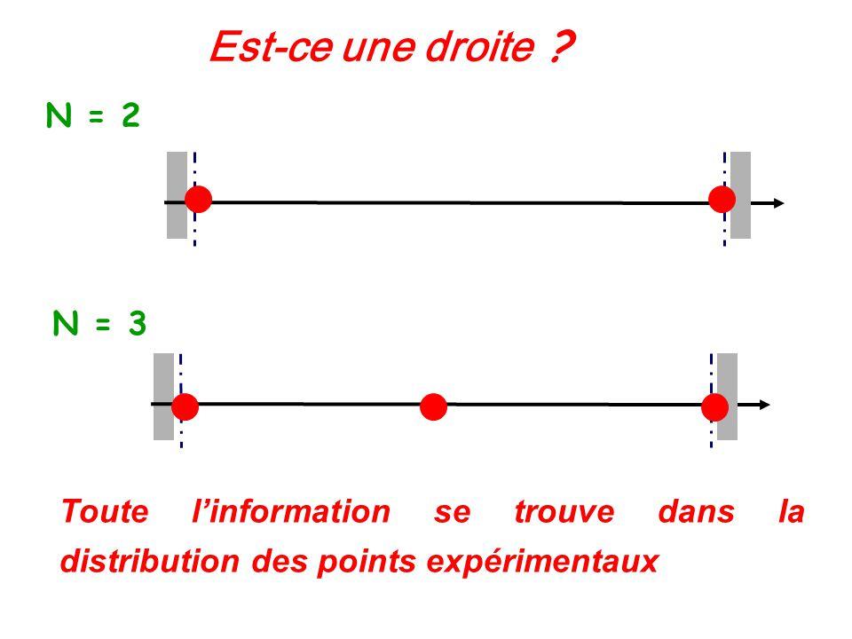 Dominio de validación Est-ce une droite ? N = 2 N = 3 Toute linformation se trouve dans la distribution des points expérimentaux