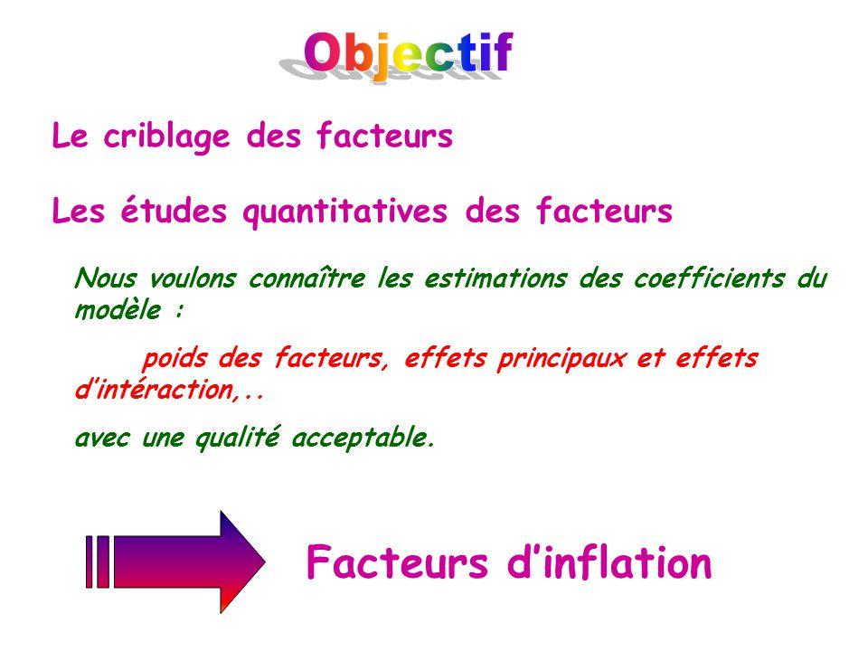 Facteurs dinflation Le criblage des facteurs Les études quantitatives des facteurs Nous voulons connaître les estimations des coefficients du modèle :