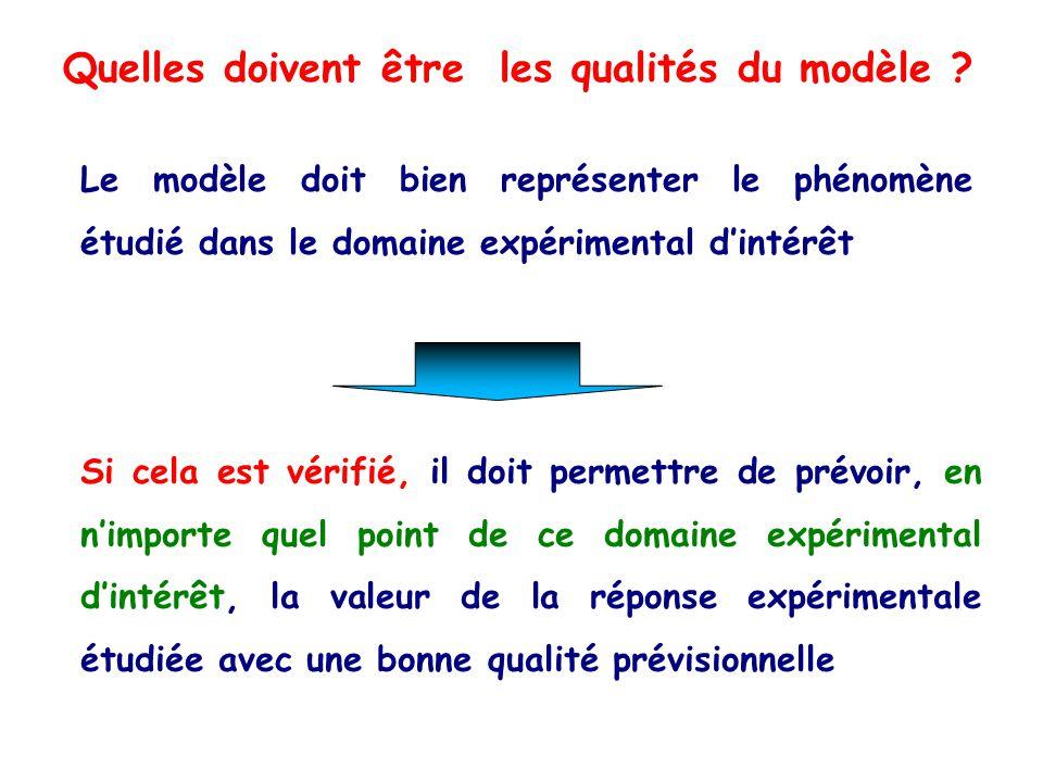Le modèle doit bien représenter le phénomène étudié dans le domaine expérimental dintérêt Si cela est vérifié, il doit permettre de prévoir, en nimpor