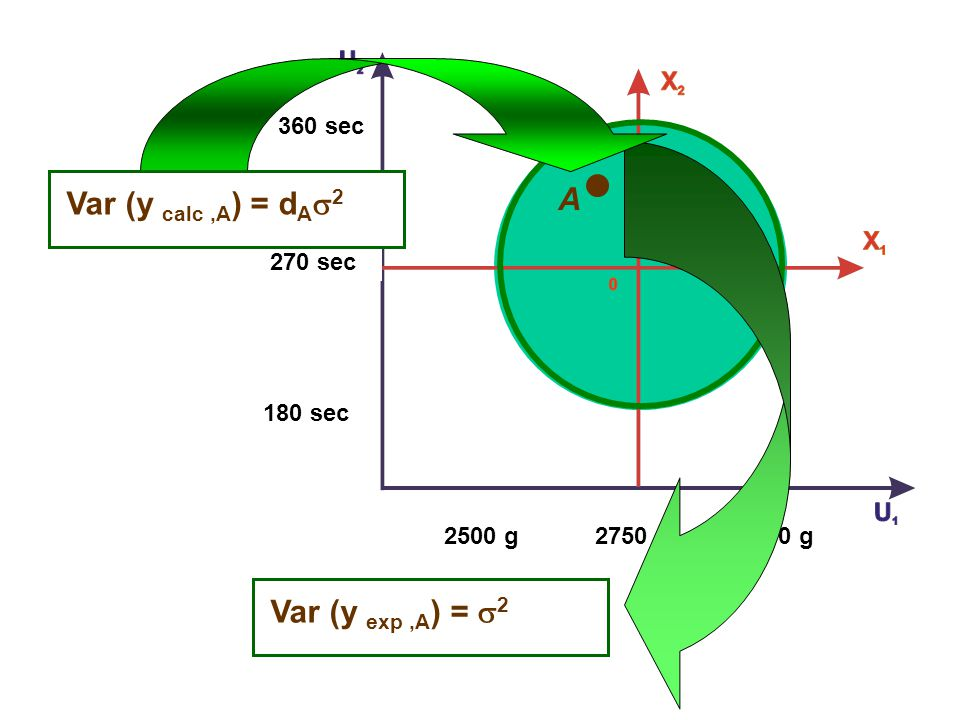 2750 g2500 g3000 g 360 sec 270 sec 2500 g A 180 sec Var (y exp,A ) = 2 Var (y calc,A ) = d A 2