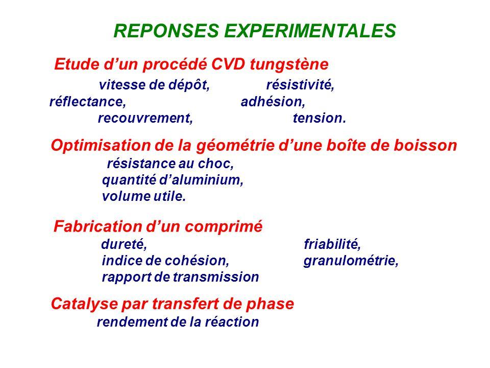 REPONSES EXPERIMENTALES Etude dun procédé CVD tungstène vitesse de dépôt, résistivité, réflectance, adhésion, recouvrement, tension. Optimisation de l