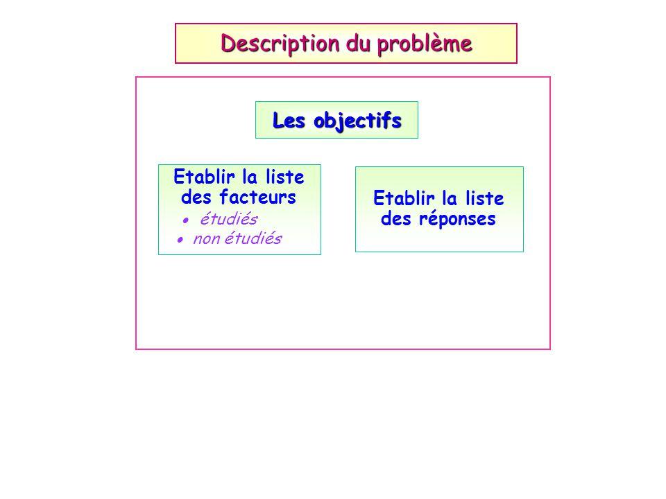 Etablir la liste des facteurs étudiés non étudiés Etablir la liste des réponses Description du problème Les objectifs