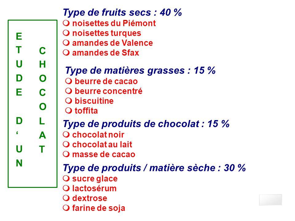 Facteurs qualitatifs Type de fruits secs : 40 % noisettes du Piémont noisettes turques amandes de Valence amandes de Sfax Type de matières grasses : 1