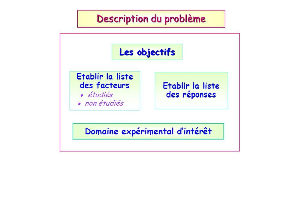 Domaine expérimental dintérêt Etablir la liste des facteurs étudiés non étudiés Etablir la liste des réponses Description du problème Les objectifs