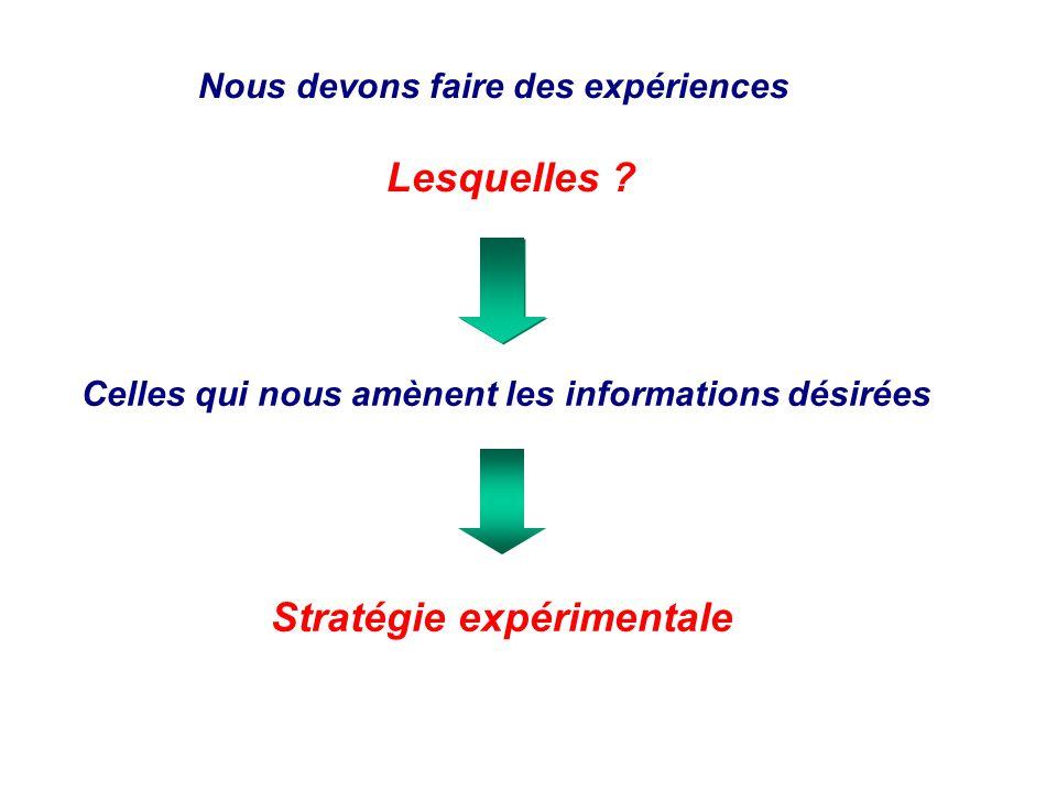 Nous devons faire des expériences Lesquelles ? Celles qui nous amènent les informations désirées Stratégie expérimentale