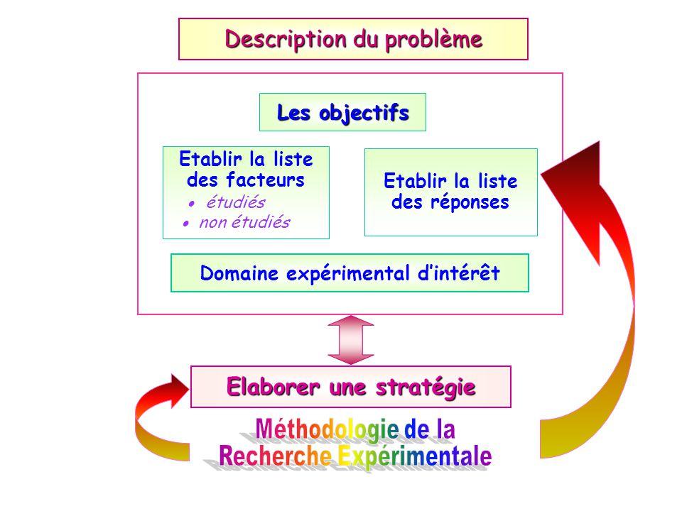 Elaborer une stratégie Etablir la liste des facteurs étudiés non étudiés Etablir la liste des réponses Description du problème Les objectifs Domaine e