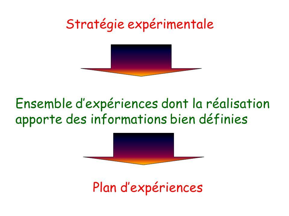 Stratégie expérimentale Plan dexpériences Ensemble dexpériences dont la réalisation apporte des informations bien définies