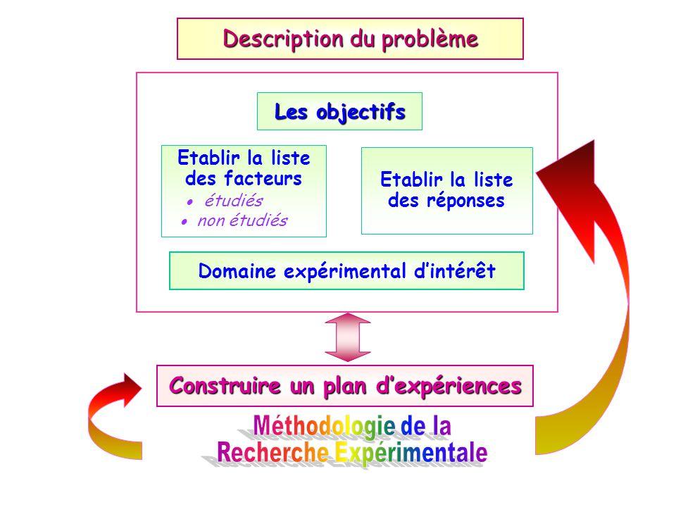 Construire un plan dexpériences Etablir la liste des facteurs étudiés non étudiés Etablir la liste des réponses Description du problème Les objectifs