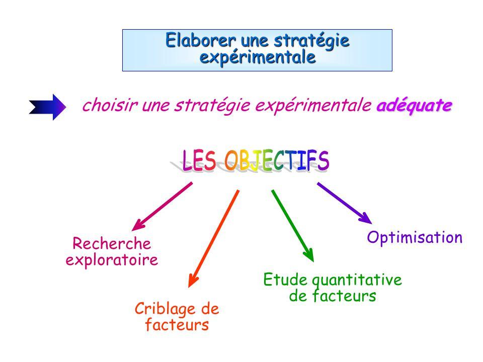 Recherche exploratoire Elaborer une stratégie expérimentale adéquate choisir une stratégie expérimentale adéquate Criblage de facteurs Optimisation Et