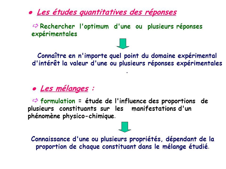 Les études quantitatives des réponses Rechercher l'optimum d'une ou plusieurs réponses expérimentales Connaître en n'importe quel point du domaine exp