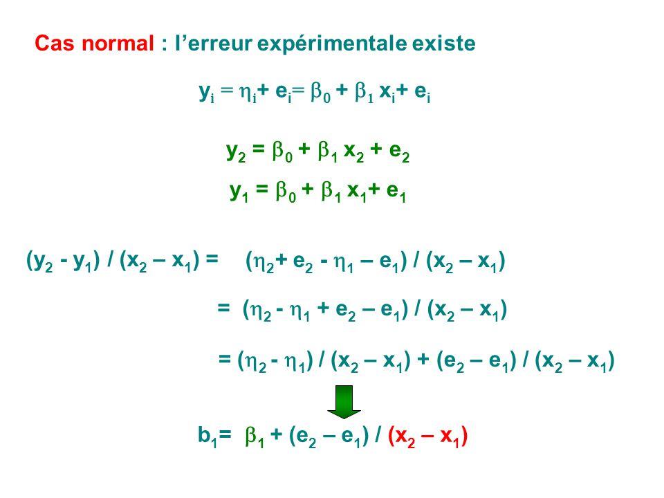 Cas normal : lerreur expérimentale existe y 2 = 0 + 1 x 2 + e 2 y 1 = 0 + 1 x 1 + e 1 (y 2 - y 1 ) / (x 2 – x 1 ) = ( 2 + e 2 - 1 – e 1 ) / (x 2 – x 1