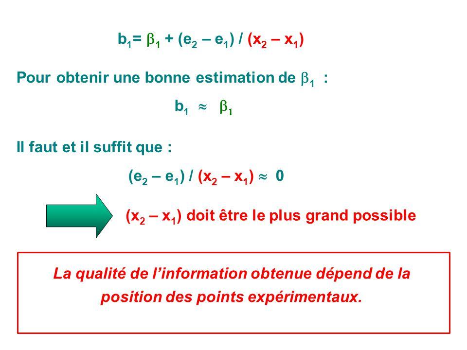 b 1 = 1 + (e 2 – e 1 ) / (x 2 – x 1 ) Pour obtenir une bonne estimation de 1 : b 1 1 Il faut et il suffit que : (e 2 – e 1 ) / (x 2 – x 1 ) 0 (x 2 – x