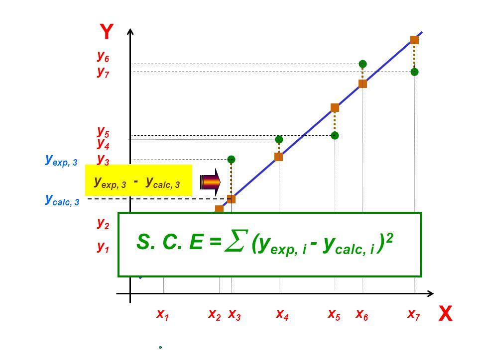 Y X y exp, 3 x1x1 y1y1 x6x6 y6y6 x7x7 y7y7 x2x2 y2y2 y calc, 3 y exp, 3 -y calc, 3 x3x3 y3y3 y5y5 x5x5 x4x4 y4y4 S. C. E = (y exp, i - y calc, i ) 2