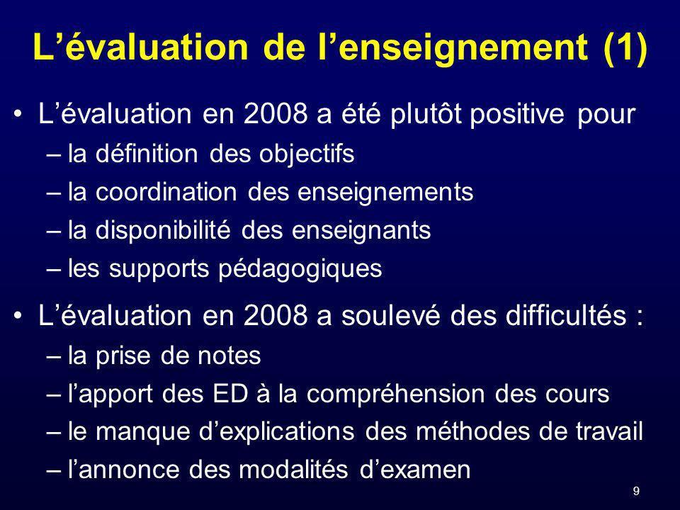 9 Lévaluation de lenseignement (1) Lévaluation en 2008 a été plutôt positive pour –la définition des objectifs –la coordination des enseignements –la