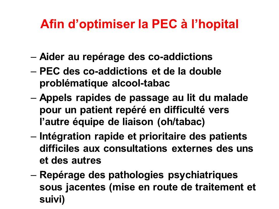 Afin doptimiser la PEC à lhopital –Aider au repérage des co-addictions –PEC des co-addictions et de la double problématique alcool-tabac –Appels rapid